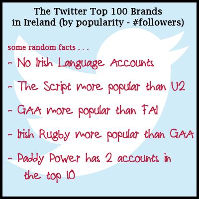 Upcoming Trading Online Voucher 100 Most Popular BRANDS on Twitter in Ireland. #TwitterVIPs